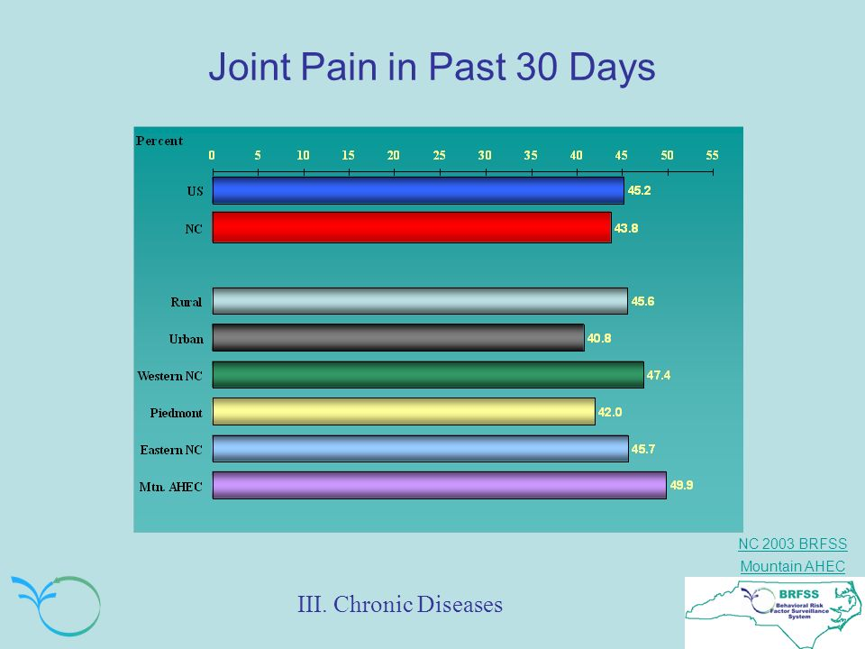 Joint Pain in Past 30 Days III. Chronic Diseases