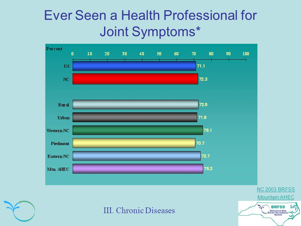 Ever Seen a Health Professional for Joint Symptoms*