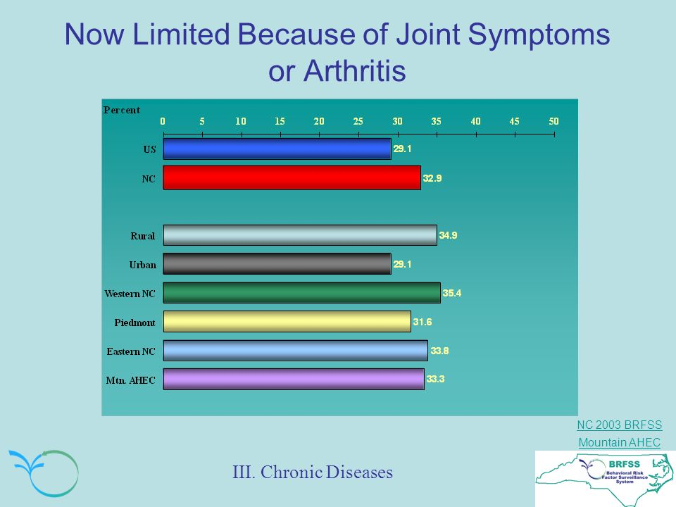 Now Limited Because of Joint Symptoms or Arthritis