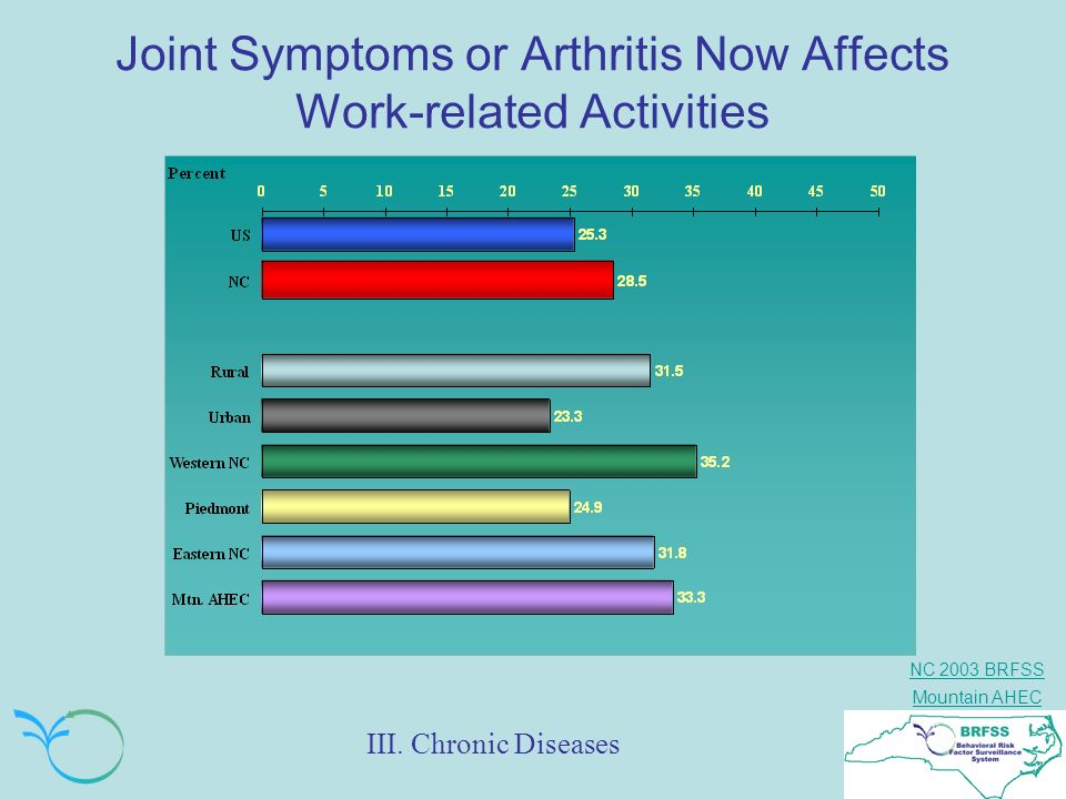 Joint Symptoms or Arthritis Now Affects Work-related Activities