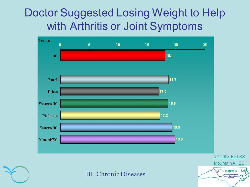 Doctor Suggested Losing Weight to Help with Arthritis or Joint Symptoms