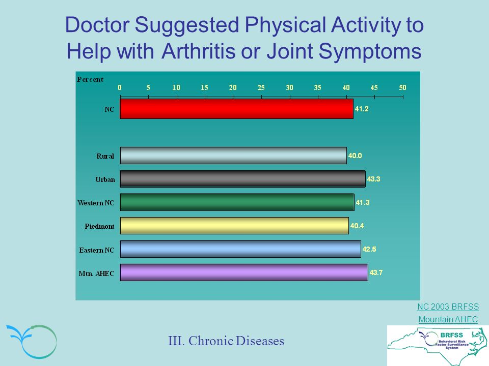 Doctor Suggested Physical Activity to Help with Arthritis or Joint Symptoms