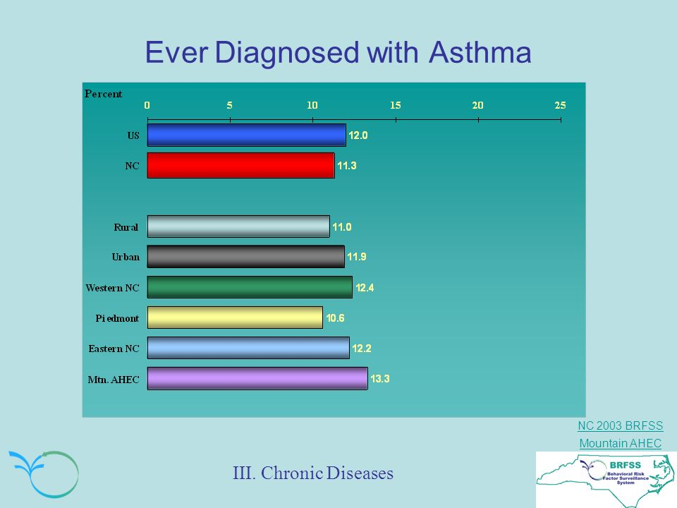 Ever Diagnosed with Asthma