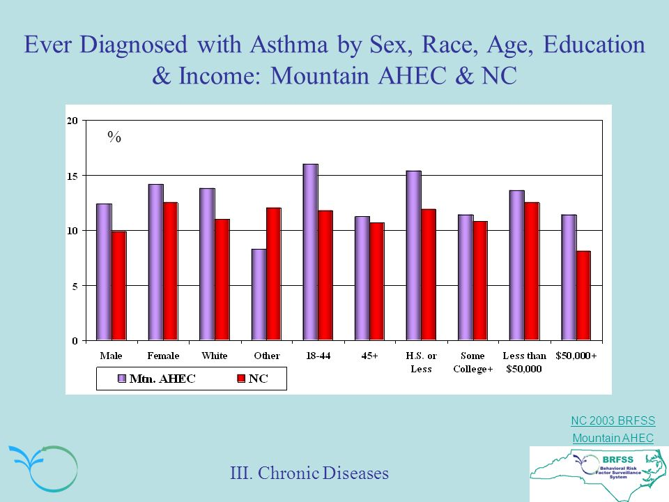 Ever Diagnosed with Asthma by Sex, Race, Age, Education & Income: Mountain AHEC & NC
