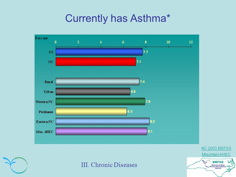 Currently has Asthma* III. Chronic Diseases