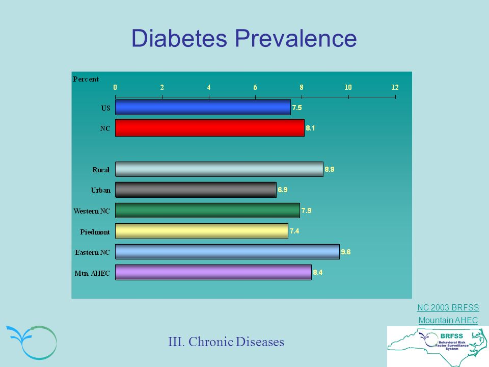 Diabetes Prevalence III. Chronic Diseases
