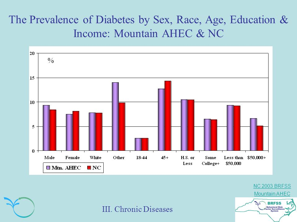 The Prevalence of Diabetes by Sex, Race, Age, Education & Income: Mountain AHEC & NC
