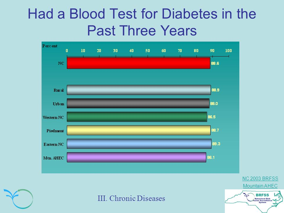 Had a Blood Test for Diabetes in the Past Three Years