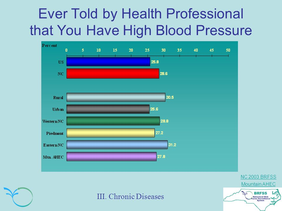 Ever Told by Health Professional that You Have High Blood Pressure