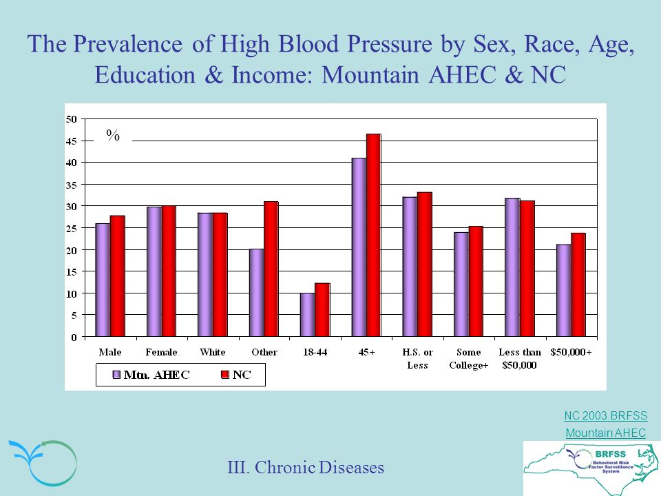 The Prevalence of High Blood Pressure by Sex, Race, Age, Education & Income: Mountain AHEC & NC