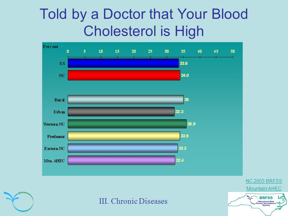 Told by a Doctor that Your Blood Cholesterol is High