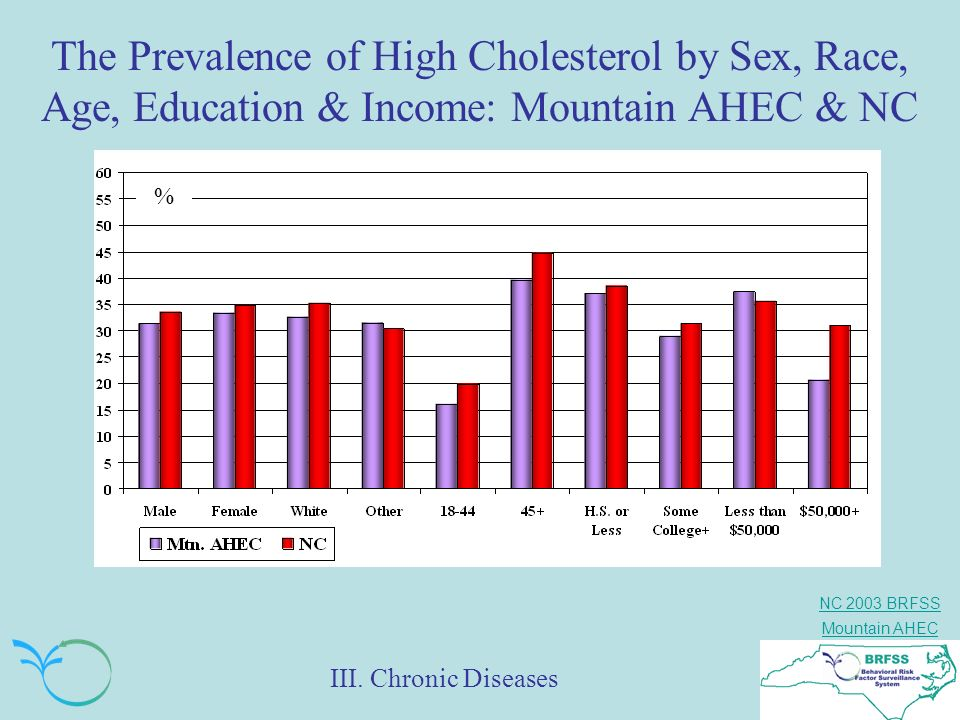 The Prevalence of High Cholesterol by Sex, Race, Age, Education & Income: Mountain AHEC & NC