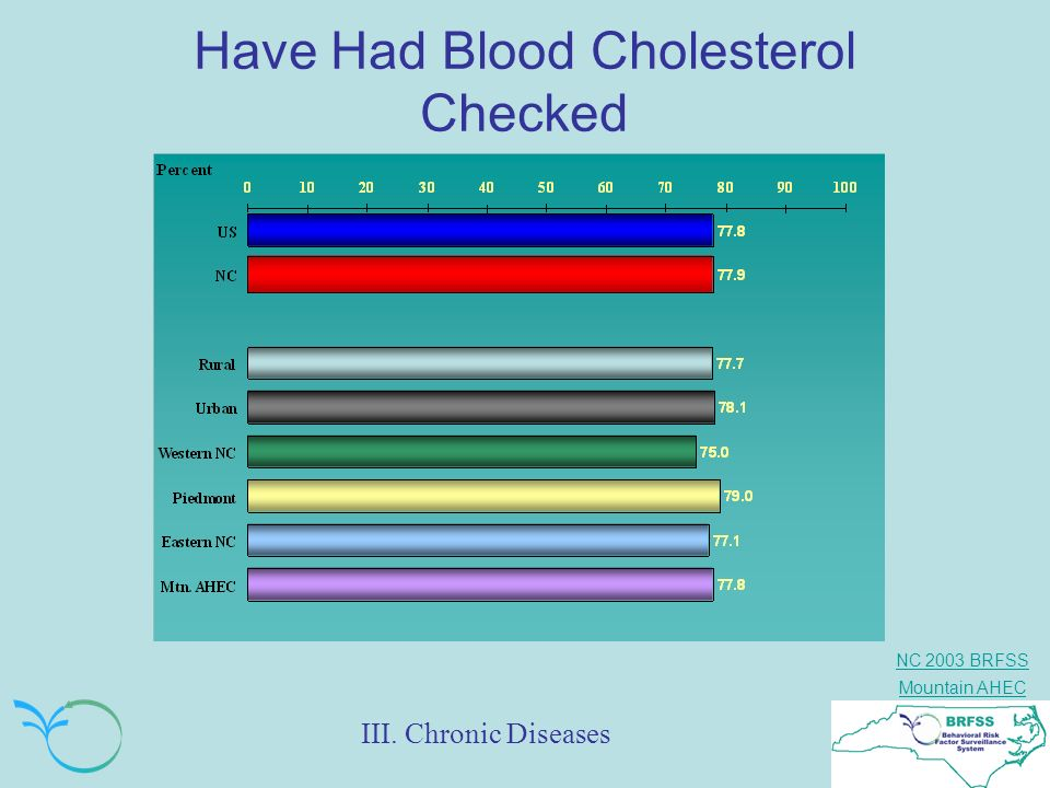 Have Had Blood Cholesterol Checked