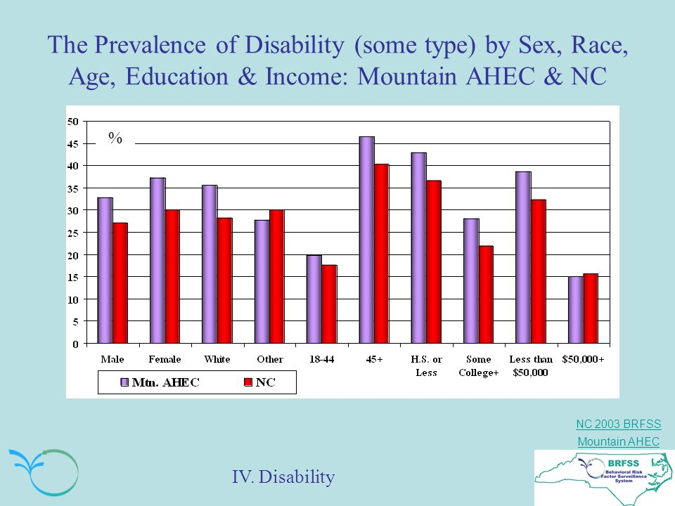 The Prevalence of Disability (some type) by Sex, Race, Age, Education & Income: Mountain AHEC & NC