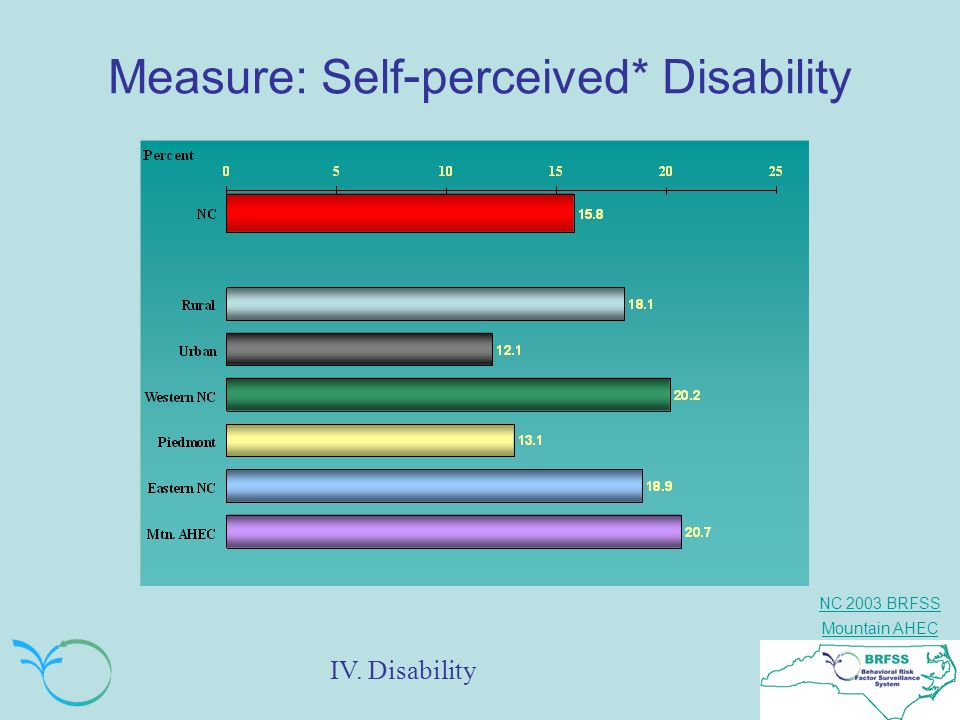 Measure: Self-perceived* Disability