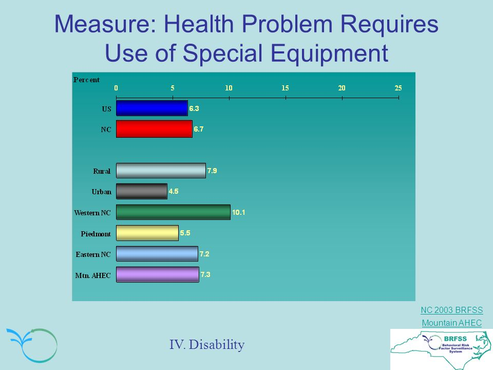 Measure: Health Problem Requires Use of Special Equipment