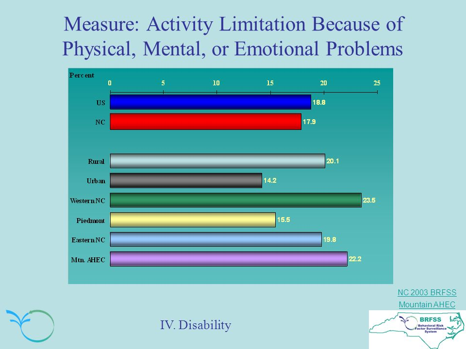 Measure: Activity Limitation Because of Physical, Mental, or Emotional Problems