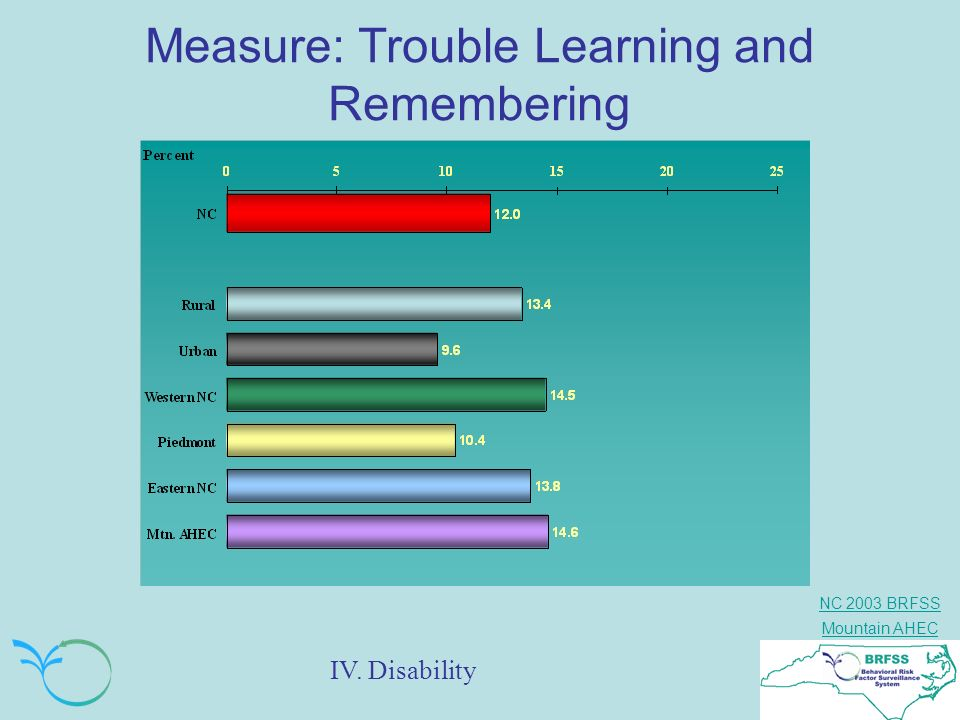 Measure: Trouble Learning and Remembering