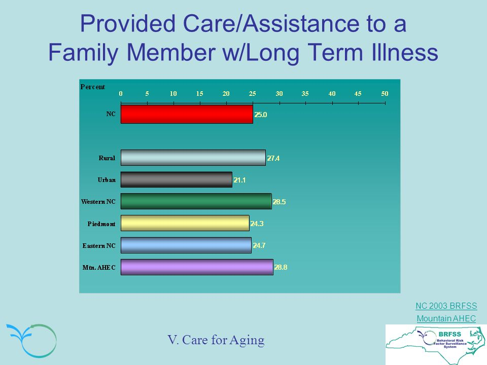 Provided Care/Assistance to a Family Member w/Long Term Illness