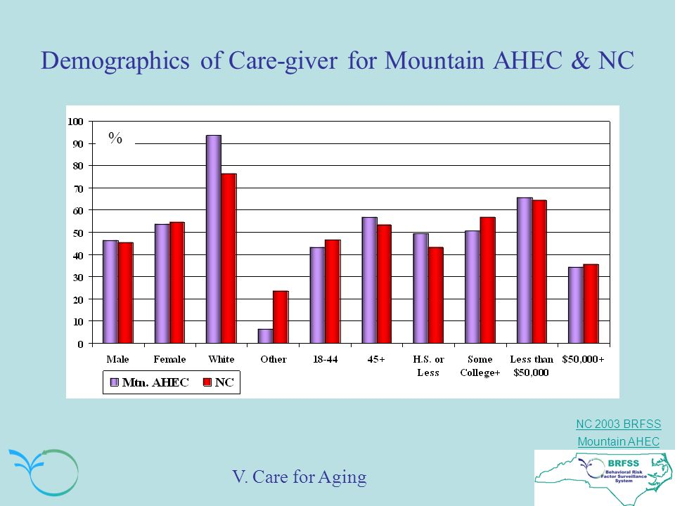 Demographics of Care-giver for Mountain AHEC & NC