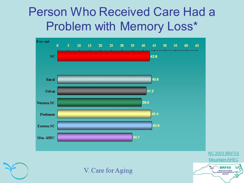 Person Who Received Care Had a Problem with Memory Loss*