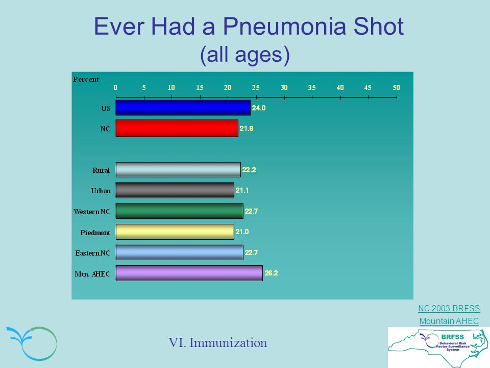 Ever Had a Pneumonia Shot (all ages)