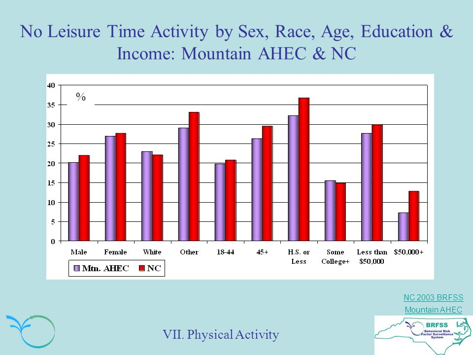 No Leisure Time Activity by Sex, Race, Age, Education & Income: Mountain AHEC & NC