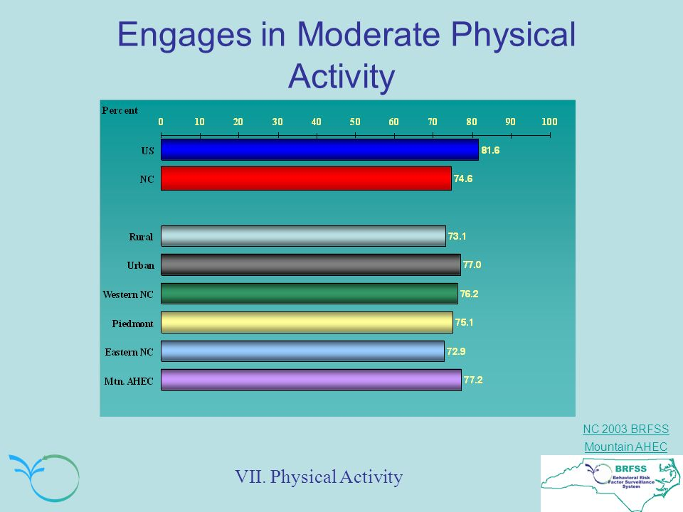 Engages in Moderate Physical Activity