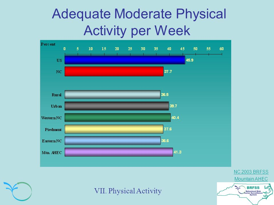 Adequate Moderate Physical Activity per Week
