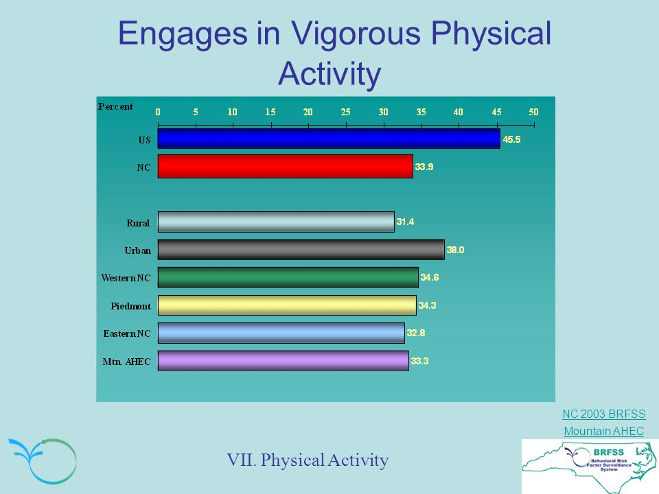Engages in Vigorous Physical Activity