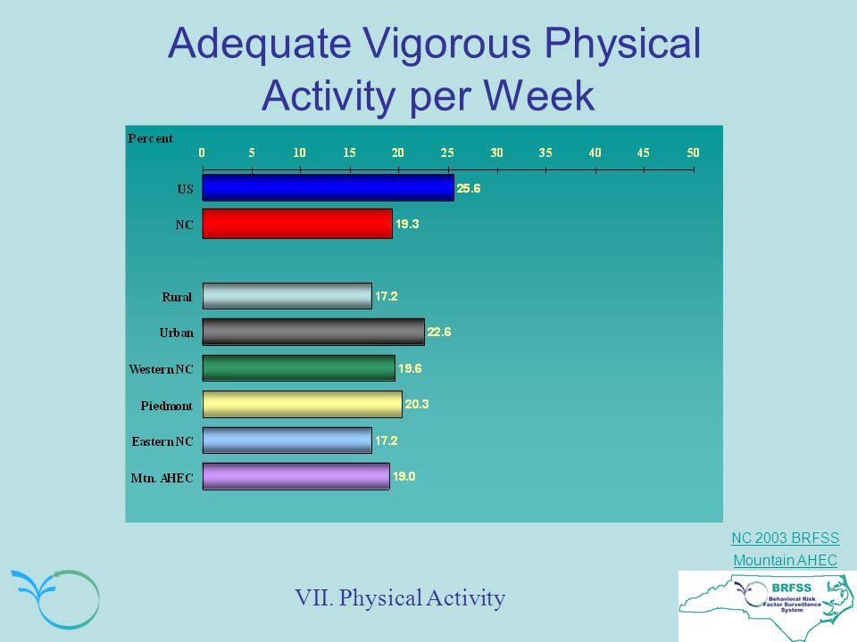 Adequate Vigorous Physical Activity per Week