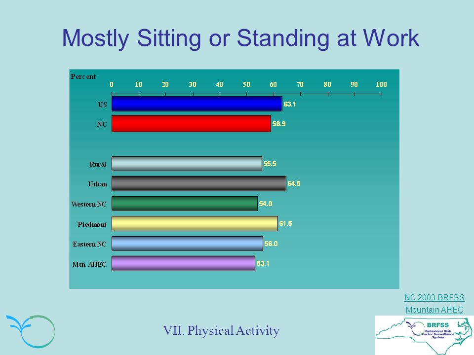 Mostly Sitting or Standing at Work