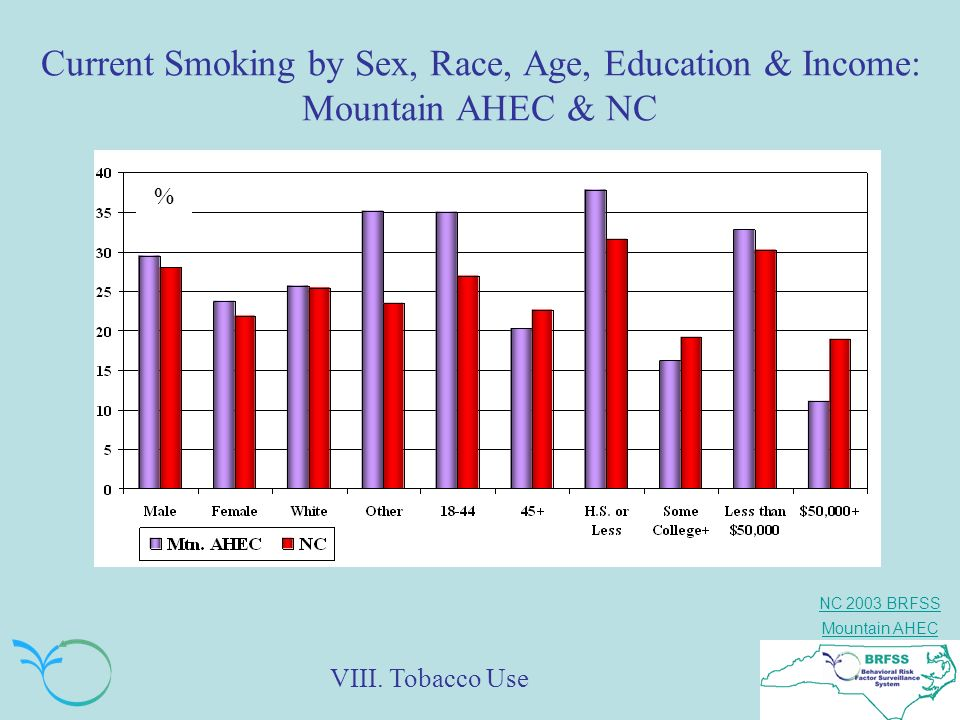 Current Smoking by Sex, Race, Age, Education & Income: Mountain AHEC & NC