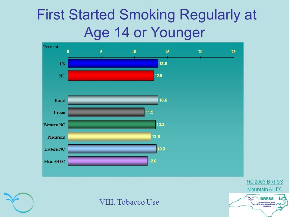 First Started Smoking Regularly at Age 14 or Younger