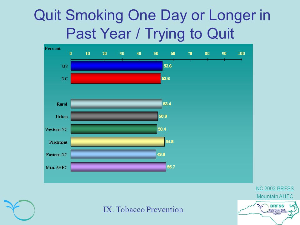 Quit Smoking One Day or Longer in Past Year / Trying to Quit