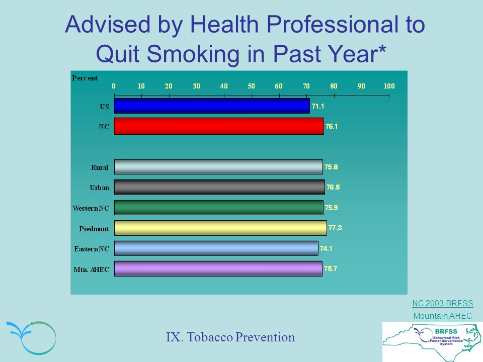 Advised by Health Professional to Quit Smoking in Past Year*