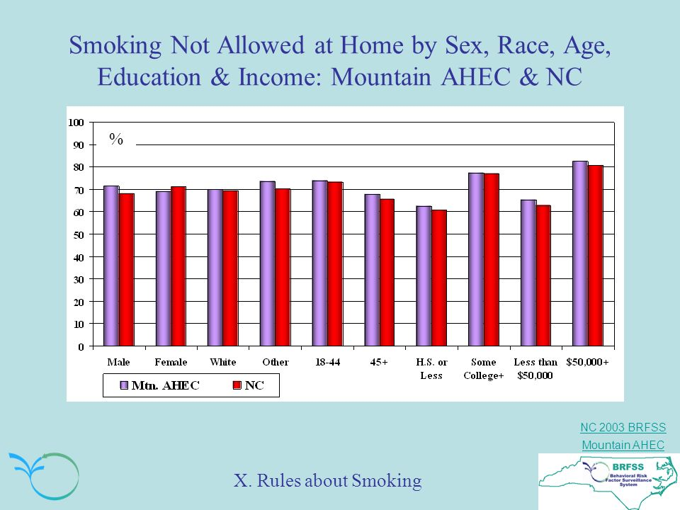 Smoking Not Allowed at Home by Sex, Race, Age, Education & Income: Mountain AHEC & NC