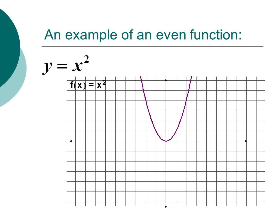 An example of an even function: