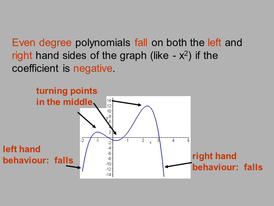 Even degree polynomials fall on both the left and right hand sides of the graph (like - x2) if the coefficient is negative.