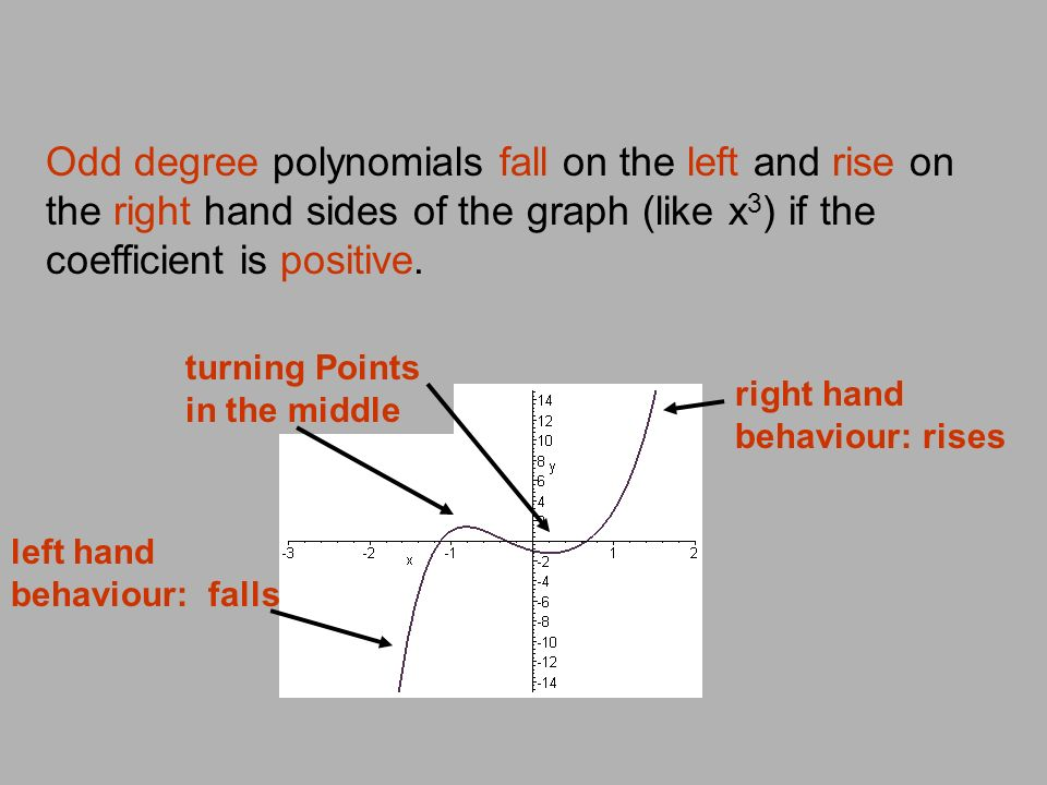 Odd degree polynomials fall on the left and rise on the right hand sides of the graph (like x3) if the coefficient is positive.