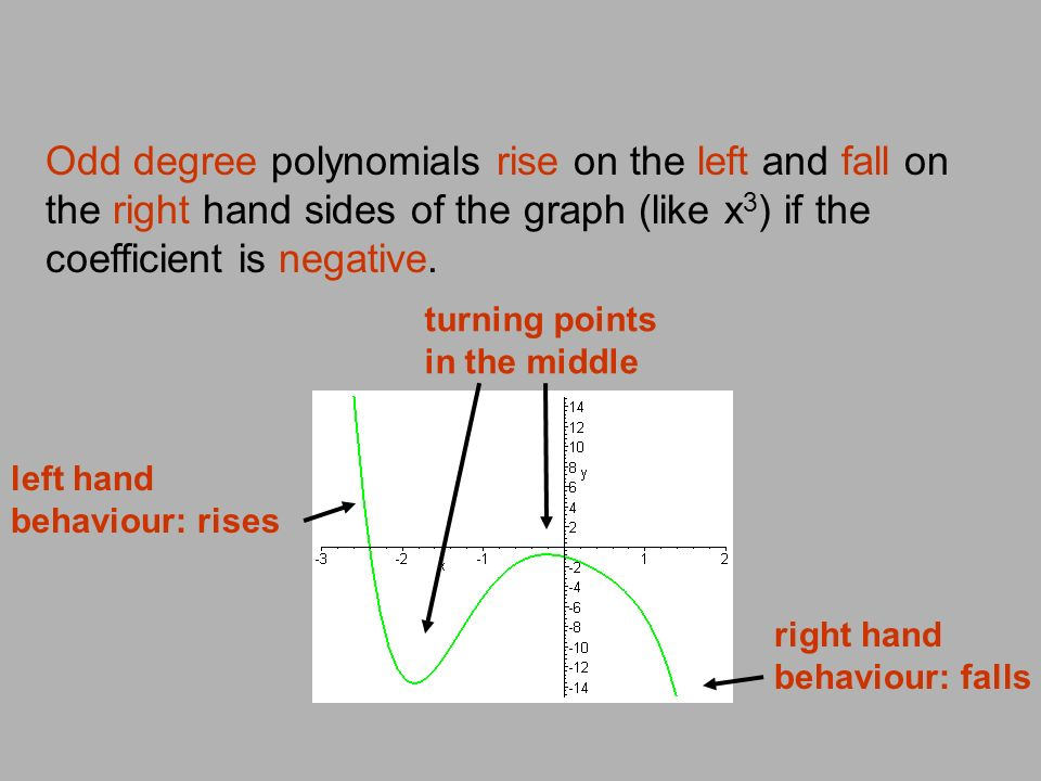Odd degree polynomials rise on the left and fall on the right hand sides of the graph (like x3) if the coefficient is negative.