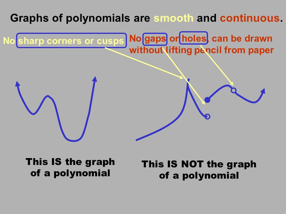 Graphs of polynomials are smooth and continuous.