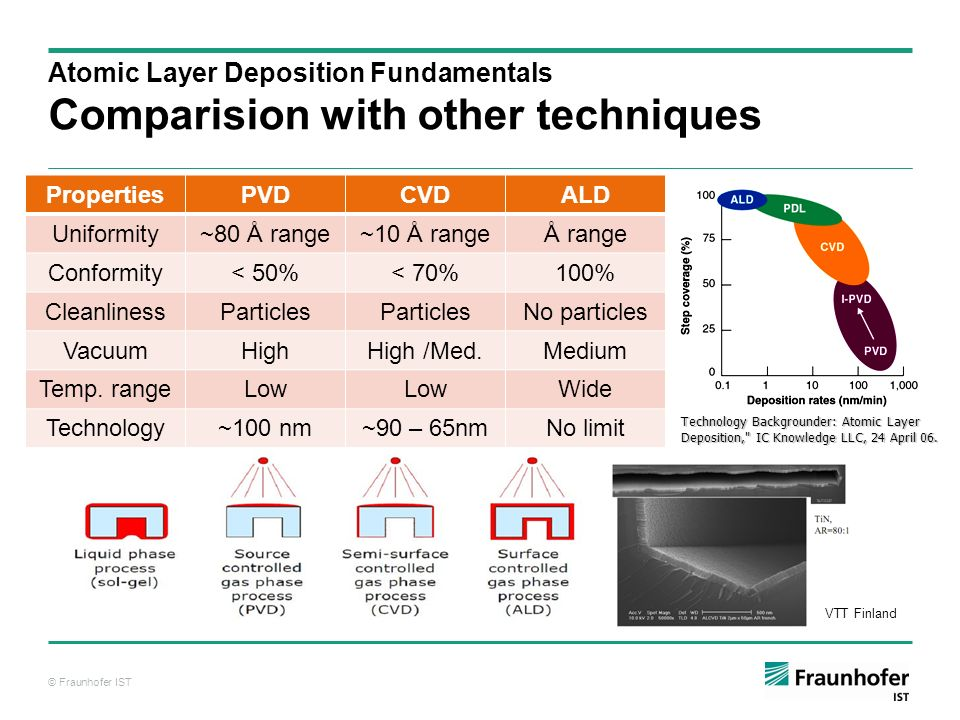 Deposition Of Tco Films By Atomic Layer Deposition Ald