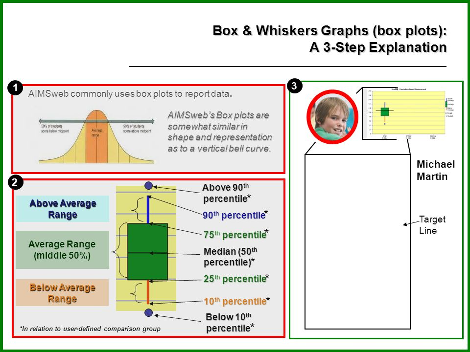 Box & Whiskers Graphs (box plots): A 3-Step Explanation
