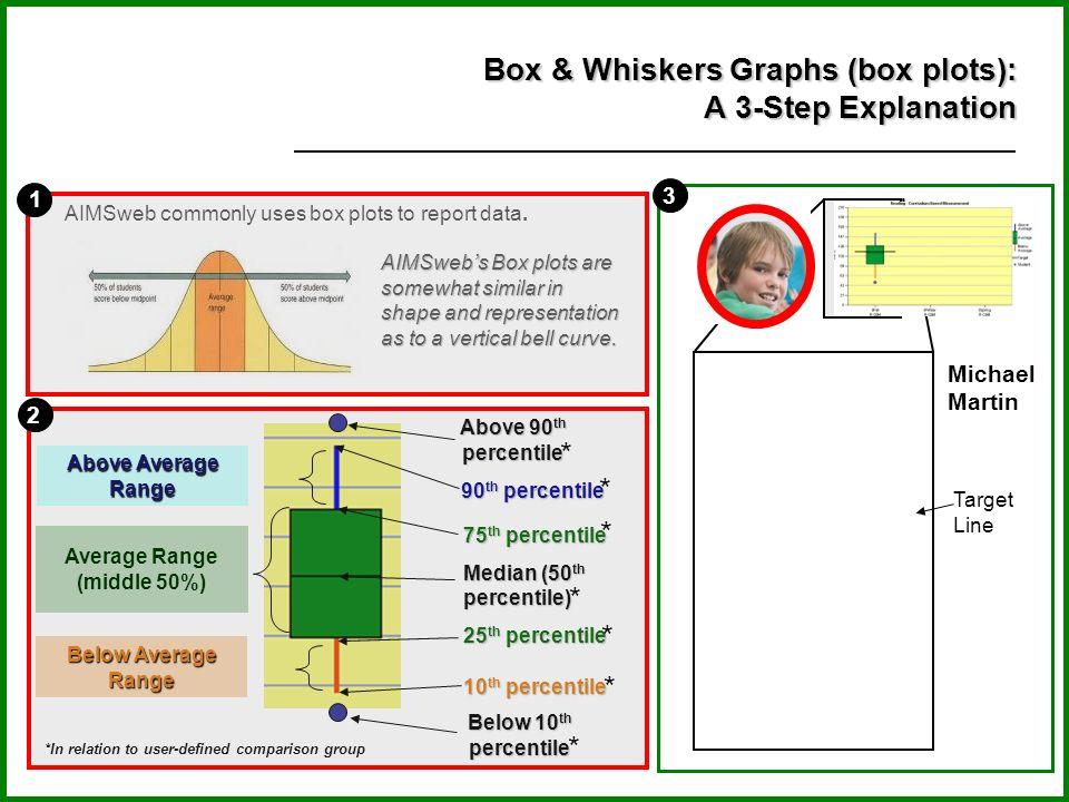 Box & Whiskers Graphs (box plots): A 3-Step Explanation