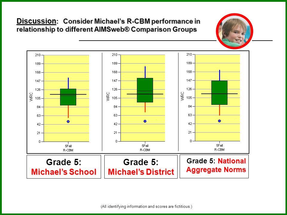 Grade 5: Michael's School Grade 5: Michael's District