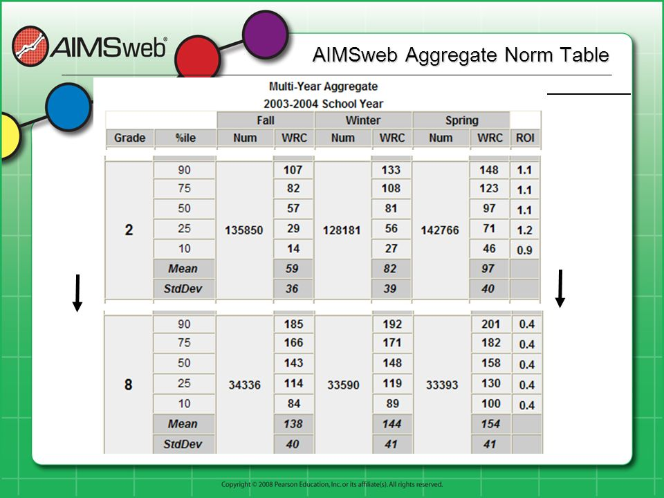 AIMSweb Aggregate Norm Table