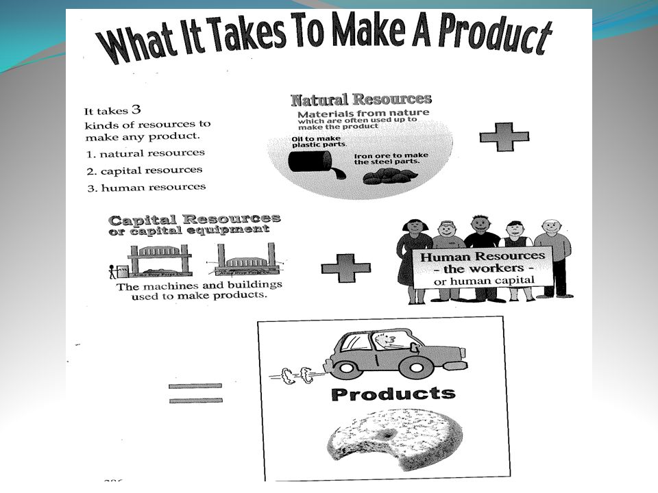 Optional activity: Use the map on slide 8 and have the students identify natural, human, and capital resources used to make a product.