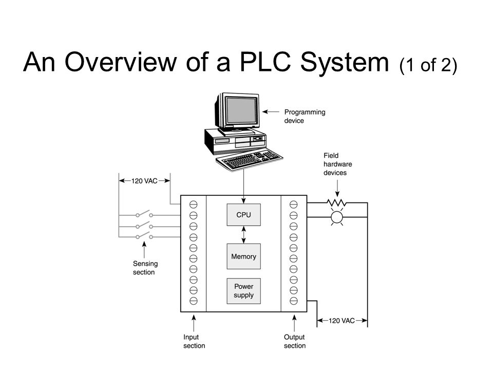 welcome to the world of programmable logic controllers