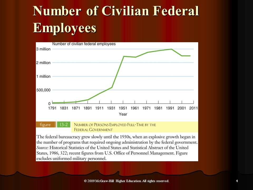 Number of Civilian Federal Employees